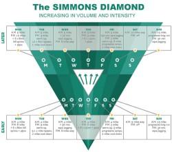 Simmons Diamond